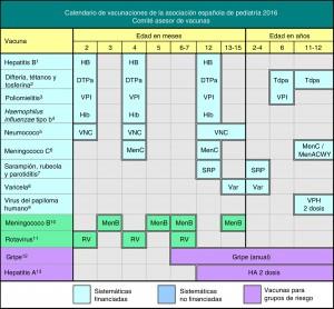 Calendario de vacunaciones